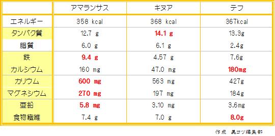 アマランサス・キヌア・テフ比較表